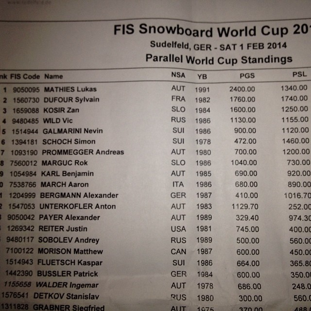 5th place today and also 5th place in the Overall Worldcup Ranking! The Wordlcup season is done now, let's focus on